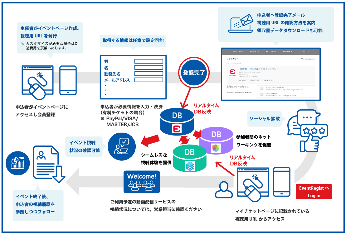 Online-flow-PC