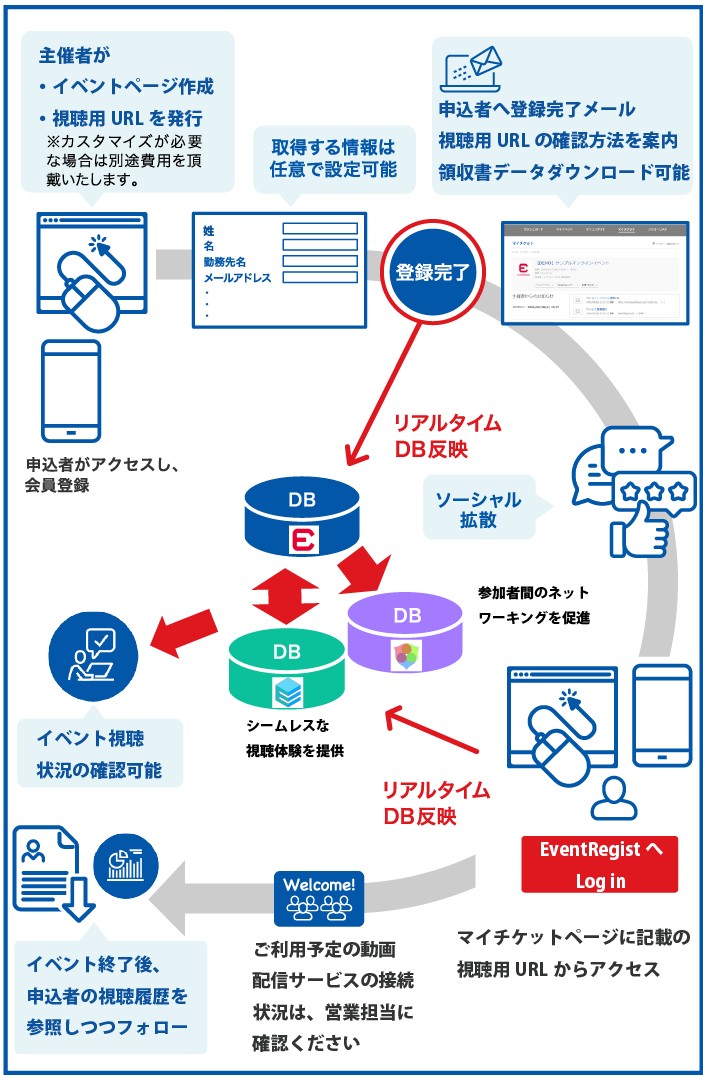 Online-flow-SP
